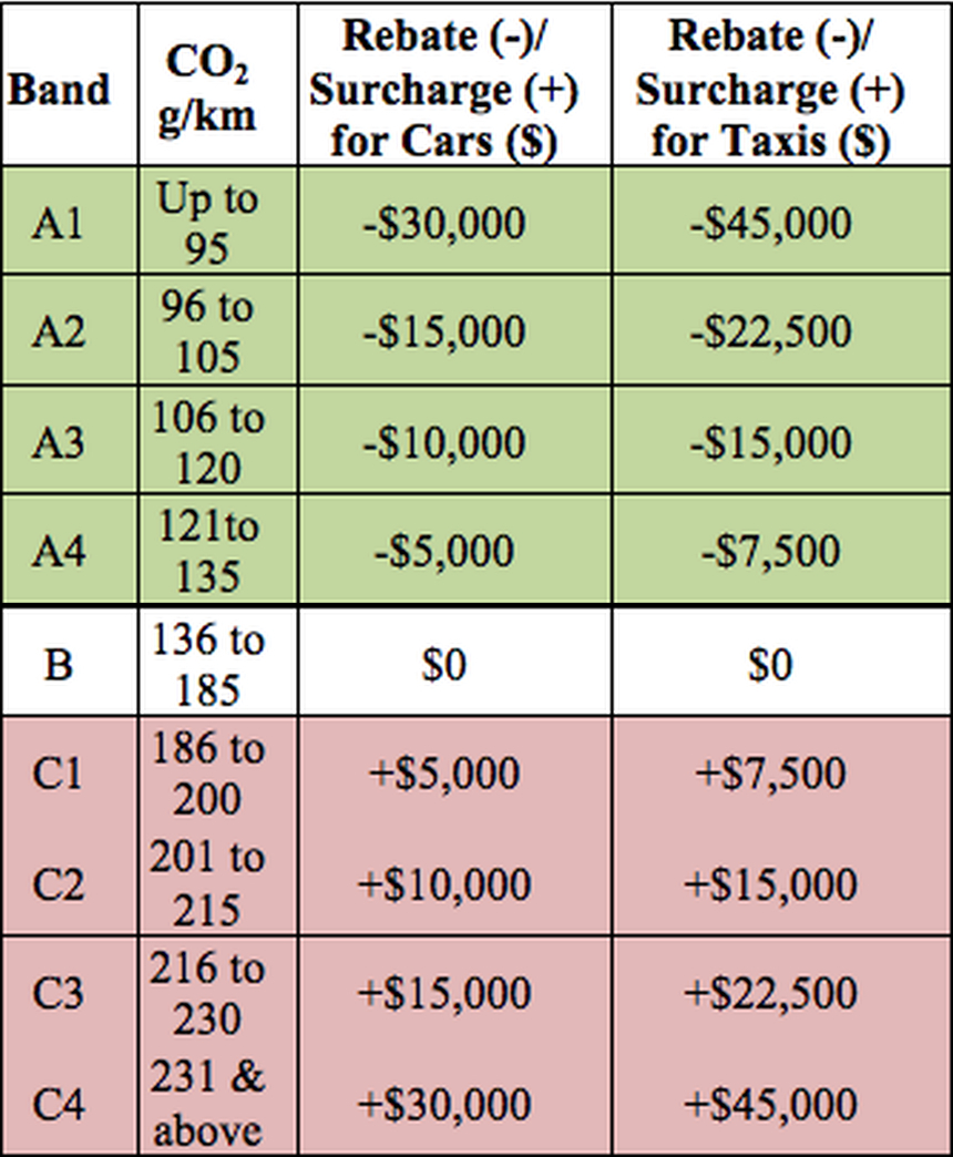 Singapore Budget 2015: Changes to vehicle taxation